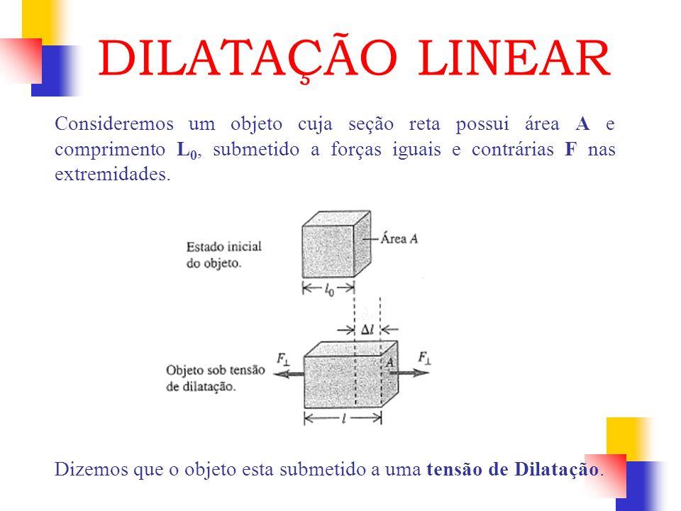 Consideremos um objeto cuja seção reta possui área A e comprimento L 0, submetido a forças iguais e contrárias F nas extremidades. Dizemos que o objet
