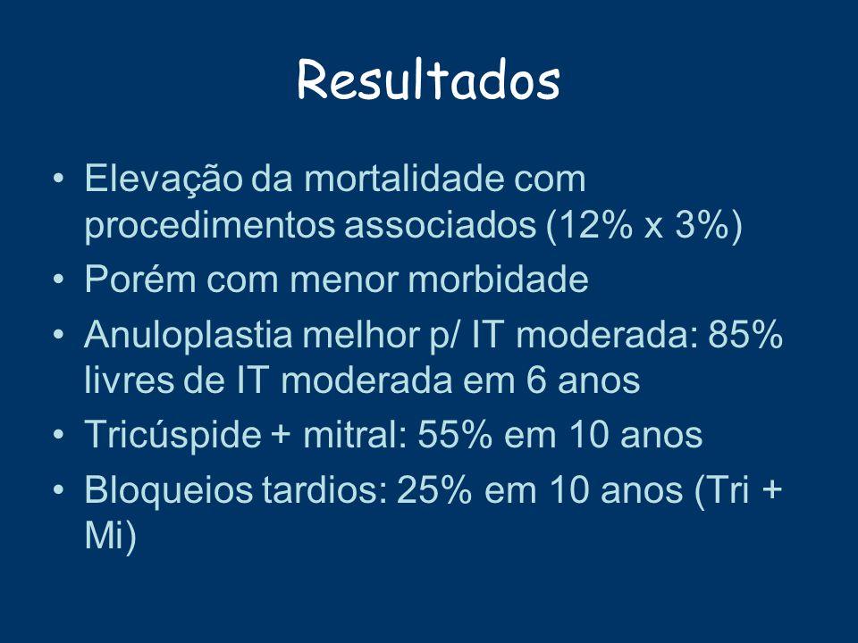Resultados Elevação da mortalidade com procedimentos associados (12% x 3%) Porém com menor morbidade Anuloplastia melhor p/ IT moderada: 85% livres de