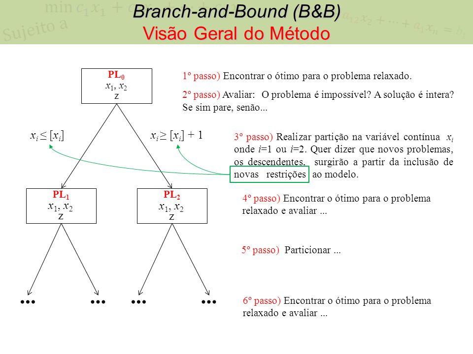 Branch-and-Bound (B&B) Visão Geral do Método PL 0 x 1, x 2 z 1º passo) Encontrar o ótimo para o problema relaxado. 2º passo) Avaliar: O problema é imp