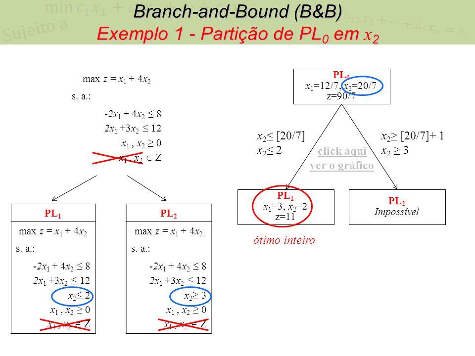 Branch-and-Bound (B&B) Exemplo 1 - Partição de PL 0 em x 2 PL 0 x 1 =12/7, x 2 =20/7 z=90/7 x 2 [20/7] x 2 2 x 2 [20/7]+ 1 x 2 3 PL 1 x 1 =3, x 2 =2 z