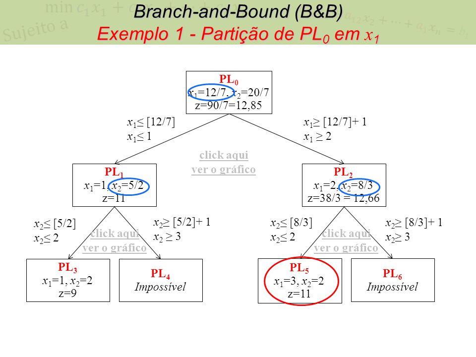 Branch-and-Bound (B&B) Exemplo 1 - Partição de PL 0 em x 1 PL 0 x 1 =12/7, x 2 =20/7 z=90/7=12,85 x 1 [12/7] x 1 1 x 1 [12/7]+ 1 x 1 2 PL 1 x 1 =1, x