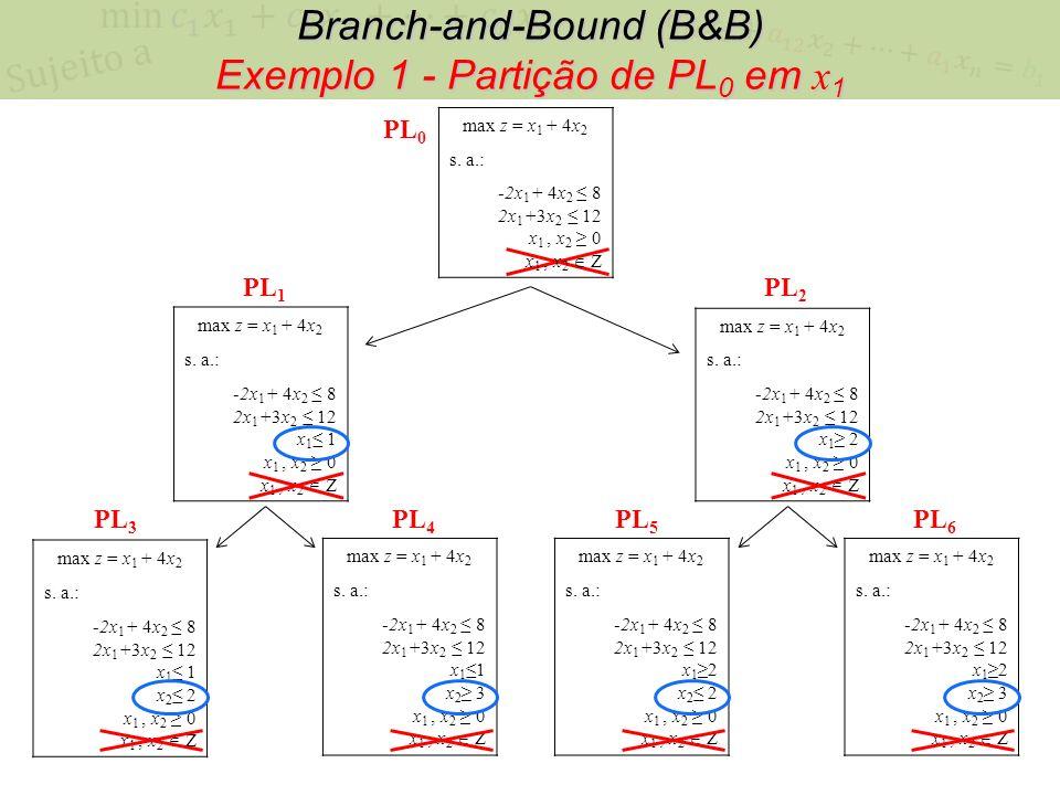 Branch-and-Bound (B&B) Exemplo 1 - Partição de PL 0 em x 1 max z = x 1 + 4x 2 s. a.: -2x 1 + 4x 2 8 2x 1 +3x 2 12 x 1, x 2 0 x 1, x 2 Z max z = x 1 +