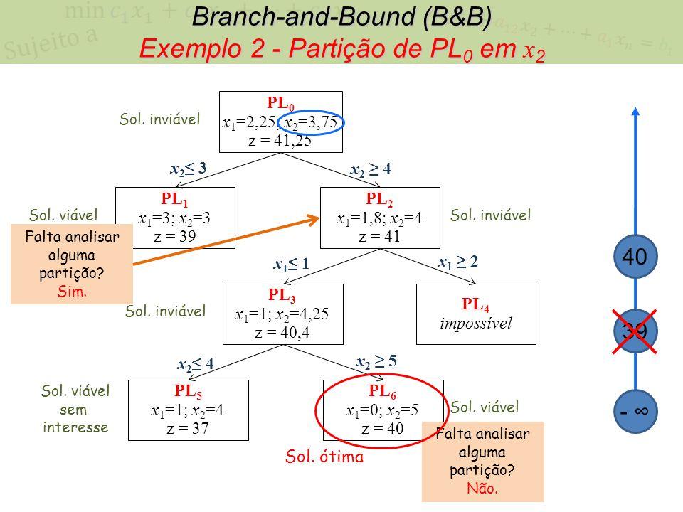 Branch-and-Bound (B&B) Exemplo 2 - Partição de PL 0 em x 2 PL 0 x 1 =2,25; x 2 =3,75 z = 41,25 x 2 3 x 2 4 PL 1 x 1 =3; x 2 =3 z = 39 PL 2 x 1 =1,8; x
