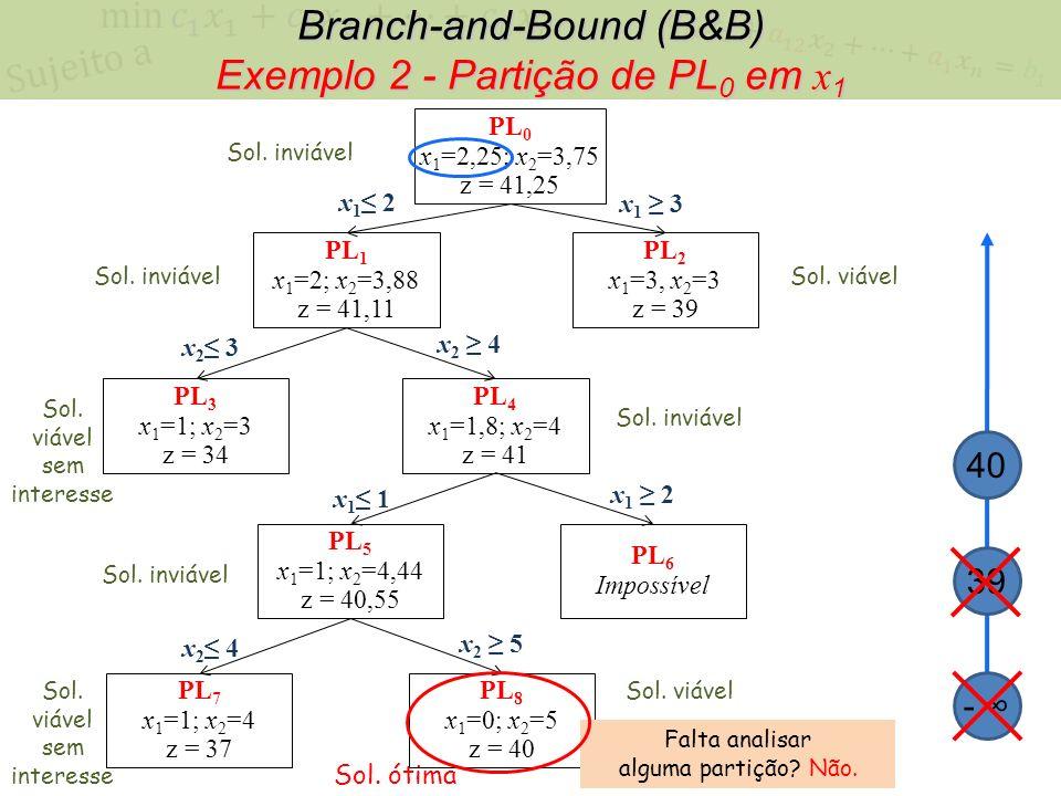 Branch-and-Bound (B&B) Exemplo 2 - Partição de PL 0 em x 1 PL 0 x 1 =2,25; x 2 =3,75 z = 41,25 x 1 2 x 1 3 PL 1 x 1 =2; x 2 =3,88 z = 41,11 PL 2 x 1 =