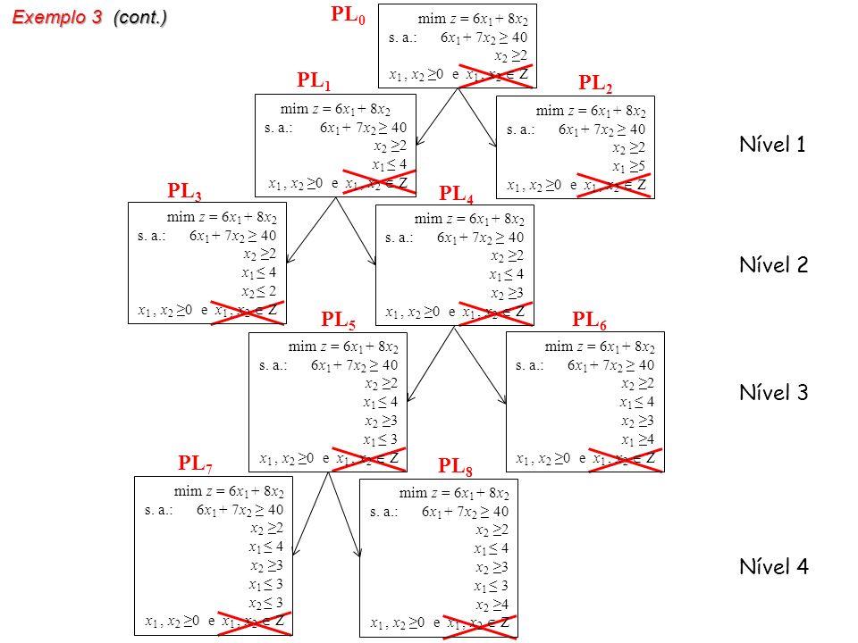 PL 0 mim z = 6x 1 + 8x 2 s. a.: 6x 1 + 7x 2 40 x 2 2 x 1, x 2 0 e x 1, x 2 Z mim z = 6x 1 + 8x 2 s. a.: 6x 1 + 7x 2 40 x 2 2 x 1 4 x 1, x 2 0 e x 1, x