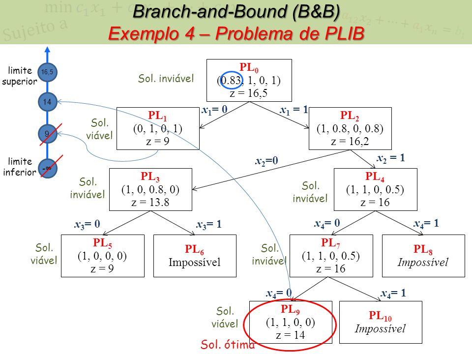 PL 0 (0.83, 1, 0, 1) z = 16,5 x 1 = 0x 1 = 1 PL 1 (0, 1, 0, 1) z = 9 PL 2 (1, 0.8, 0, 0.8) z = 16,2 Sol. inviável Sol. viável Branch-and-Bound (B&B) E
