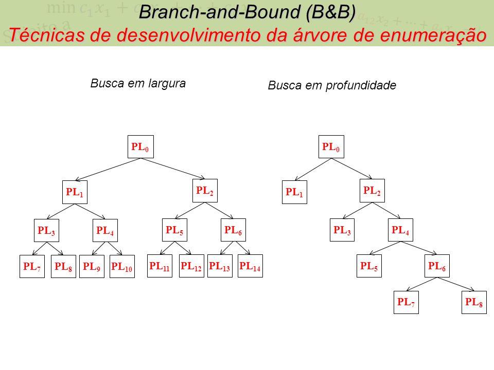 PL 0 PL 1 PL 2 PL 12 PL 13 PL 14 PL 11 PL 5 PL 6 PL 8 PL 9 PL 10 PL 7 PL 3 PL 4 Busca em largura Branch-and-Bound (B&B) Técnicas de desenvolvimento da