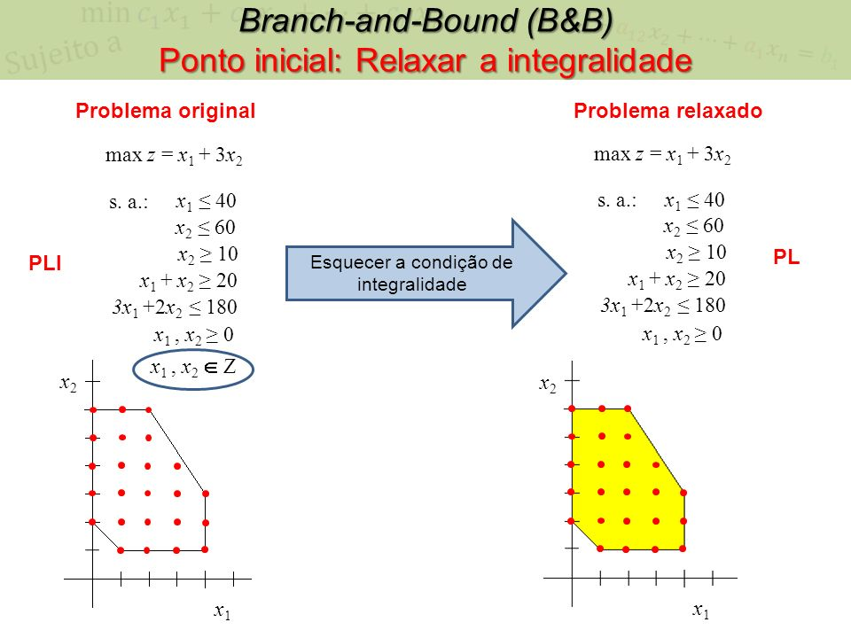 Branch-and-Bound (B&B) Ponto inicial: Relaxar a integralidade x1x1 x2x2 max z = x 1 + 3x 2 x 1 40 x 2 60 s. a.: 3x 1 +2x 2 180 x 1, x 2 0 x 2 10 x 1 +