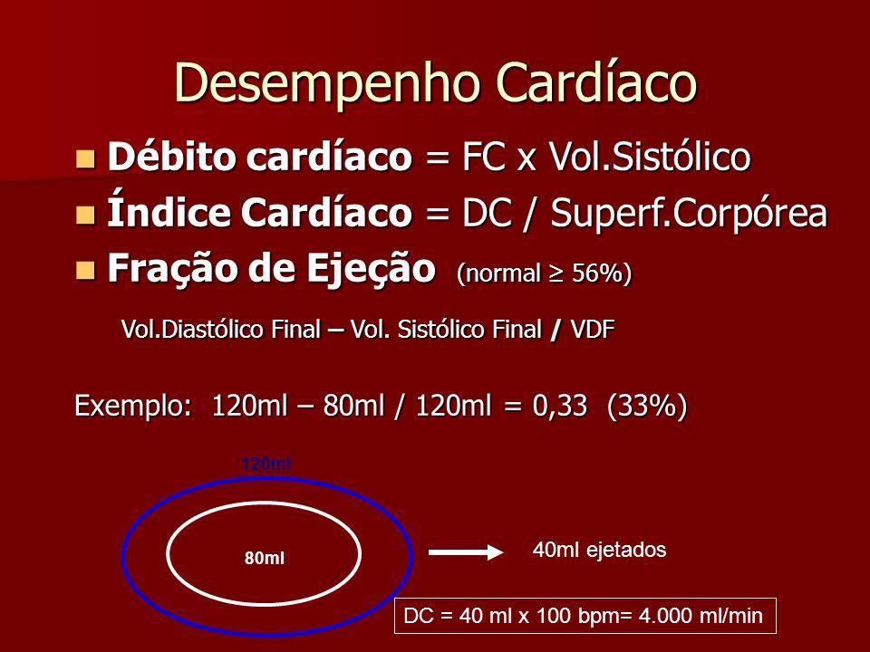 Desempenho Cardíaco Débito cardíaco = FC x Vol.Sistólico Débito cardíaco = FC x Vol.Sistólico Índice Cardíaco = DC / Superf.Corpórea Índice Cardíaco =