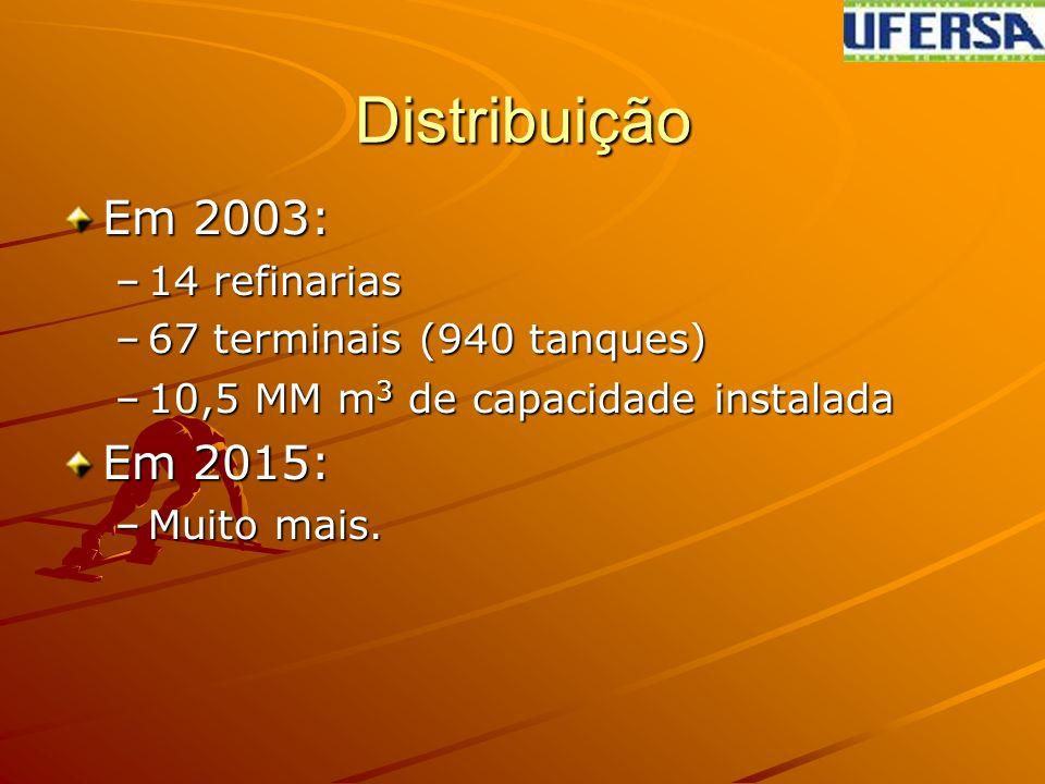 Distribuição Em 2003: –14 refinarias –67 terminais (940 tanques) –67 terminais (940 tanques) –10,5 MM m 3 de capacidade instalada Em 2015: –Muito mais.