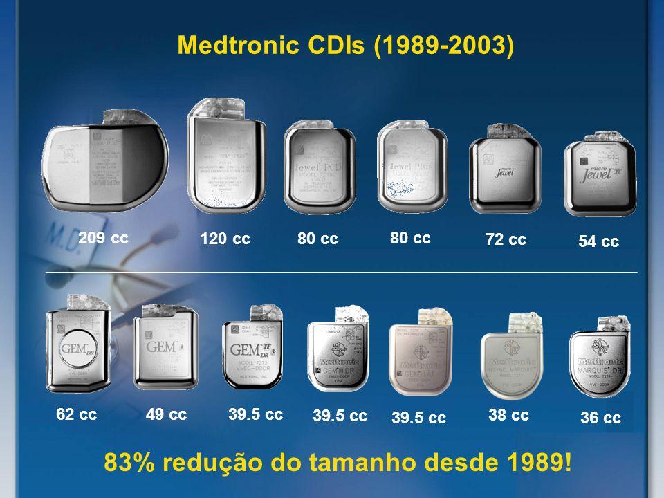 Medtronic CDIs (1989-2003) 209 cc 120 cc 80 cc 72 cc 54 cc 62 cc 49 cc 39.5 cc 36 cc 83% redução do tamanho desde 1989! 38 cc 39.5 cc