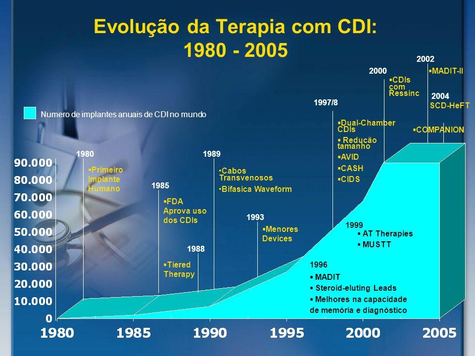 Evolução da Terapia com CDI: 1980 - 2005 Numero de implantes anuais de CDI no mundo Primeiro Implante Humano FDA Aprova uso dos CDIs Cabos Transvenoso