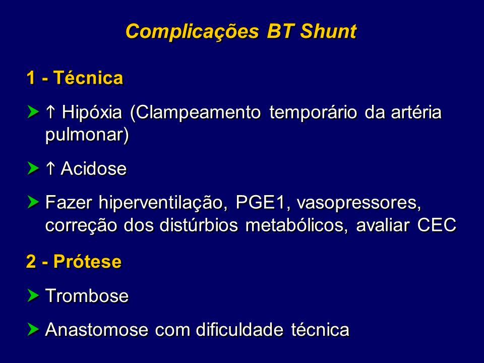 Complicações BT Shunt 1 - Técnica Hipóxia (Clampeamento temporário da artéria pulmonar) Acidose Fazer hiperventilação, PGE1, vasopressores, correção d