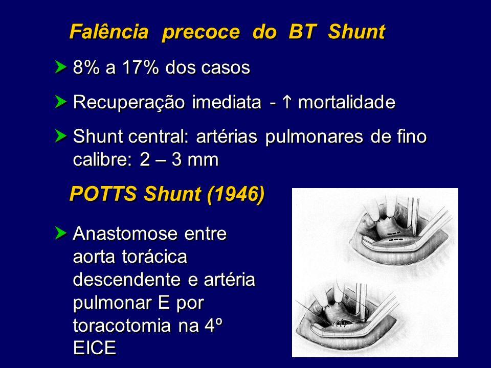 Falência precoce do BT Shunt 8% a 17% dos casos Recuperação imediata - mortalidade Shunt central: artérias pulmonares de fino calibre: 2 – 3 mm 8% a 1