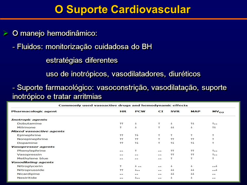 O manejo hemodinâmico: O manejo hemodinâmico: - Fluidos: monitorização cuidadosa do BH estratégias diferentes estratégias diferentes uso de inotrópicos, vasodilatadores, diuréticos uso de inotrópicos, vasodilatadores, diuréticos - Suporte farmacológico: vasoconstrição, vasodilatação, suporte inotrópico e tratar arritmias O manejo hemodinâmico: O manejo hemodinâmico: - Fluidos: monitorização cuidadosa do BH estratégias diferentes estratégias diferentes uso de inotrópicos, vasodilatadores, diuréticos uso de inotrópicos, vasodilatadores, diuréticos - Suporte farmacológico: vasoconstrição, vasodilatação, suporte inotrópico e tratar arritmias