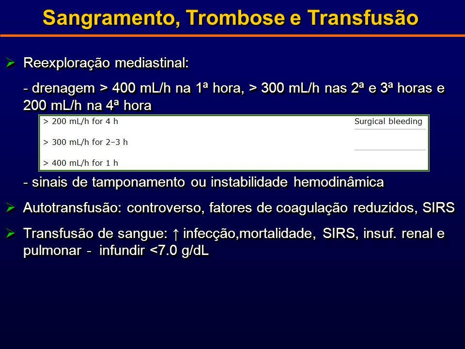 Sangramento, Trombose e Transfusão Reexploração mediastinal: Reexploração mediastinal: - drenagem > 400 mL/h na 1ª hora, > 300 mL/h nas 2ª e 3ª horas