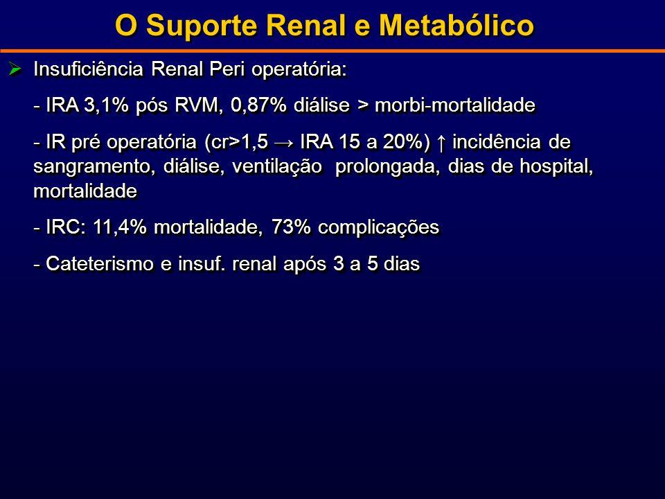 O Suporte Renal e Metabólico Insuficiência Renal Peri operatória: Insuficiência Renal Peri operatória: - IRA 3,1% pós RVM, 0,87% diálise > morbi-mortalidade - IR pré operatória (cr>1,5 IRA 15 a 20%) incidência de sangramento, diálise, ventilação prolongada, dias de hospital, mortalidade - IRC: 11,4% mortalidade, 73% complicações - Cateterismo e insuf.