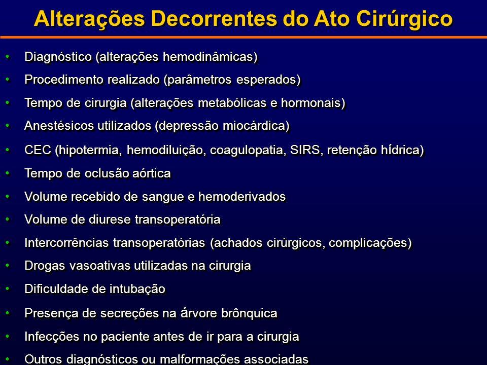 Alterações Decorrentes do Ato Cirúrgico Diagnóstico (alterações hemodinâmicas)Diagnóstico (alterações hemodinâmicas) Procedimento realizado (parâmetros esperados)Procedimento realizado (parâmetros esperados) Tempo de cirurgia (alterações metabólicas e hormonais)Tempo de cirurgia (alterações metabólicas e hormonais) Anestésicos utilizados (depressão miocárdica)Anestésicos utilizados (depressão miocárdica) CEC (hipotermia, hemodiluição, coagulopatia, SIRS, retenção h í drica)CEC (hipotermia, hemodiluição, coagulopatia, SIRS, retenção h í drica) Tempo de oclusão aórticaTempo de oclusão aórtica Volume recebido de sangue e hemoderivadosVolume recebido de sangue e hemoderivados Volume de diurese transoperatóriaVolume de diurese transoperatória Intercorrências transoperatórias (achados cirúrgicos, complicações)Intercorrências transoperatórias (achados cirúrgicos, complicações) Drogas vasoativas utilizadas na cirurgiaDrogas vasoativas utilizadas na cirurgia Dificuldade de intubaçãoDificuldade de intubação Presença de secreções na á rvore brônquicaPresença de secreções na á rvore brônquica Infecções no paciente antes de ir para a cirurgiaInfecções no paciente antes de ir para a cirurgia Outros diagnósticos ou malformações associadasOutros diagnósticos ou malformações associadas Diagnóstico (alterações hemodinâmicas)Diagnóstico (alterações hemodinâmicas) Procedimento realizado (parâmetros esperados)Procedimento realizado (parâmetros esperados) Tempo de cirurgia (alterações metabólicas e hormonais)Tempo de cirurgia (alterações metabólicas e hormonais) Anestésicos utilizados (depressão miocárdica)Anestésicos utilizados (depressão miocárdica) CEC (hipotermia, hemodiluição, coagulopatia, SIRS, retenção h í drica)CEC (hipotermia, hemodiluição, coagulopatia, SIRS, retenção h í drica) Tempo de oclusão aórticaTempo de oclusão aórtica Volume recebido de sangue e hemoderivadosVolume recebido de sangue e hemoderivados Volume de diurese transoperatóriaVolume de diurese transoperatória In