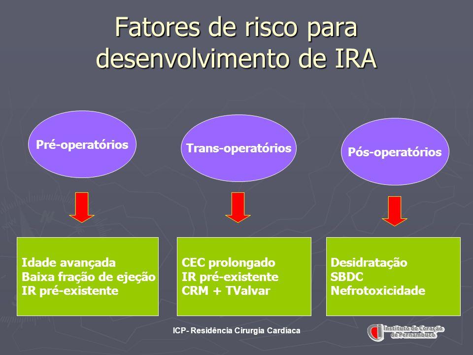 ICP- Residência Cirurgia Cardíaca Fatores de risco para desenvolvimento de IRA Pré-operatórios Trans-operatórios Pós-operatórios Idade avançada Baixa