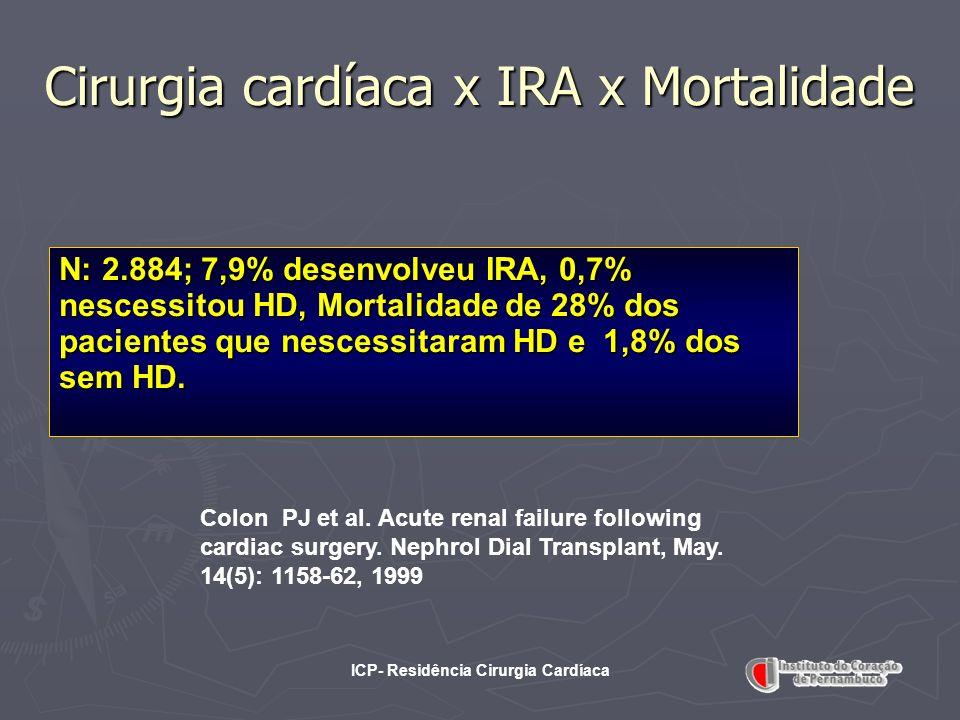 ICP- Residência Cirurgia Cardíaca Cirurgia cardíaca x IRA x Mortalidade N: 2.884; 7,9% desenvolveu IRA, 0,7% nescessitou HD, Mortalidade de 28% dos pa