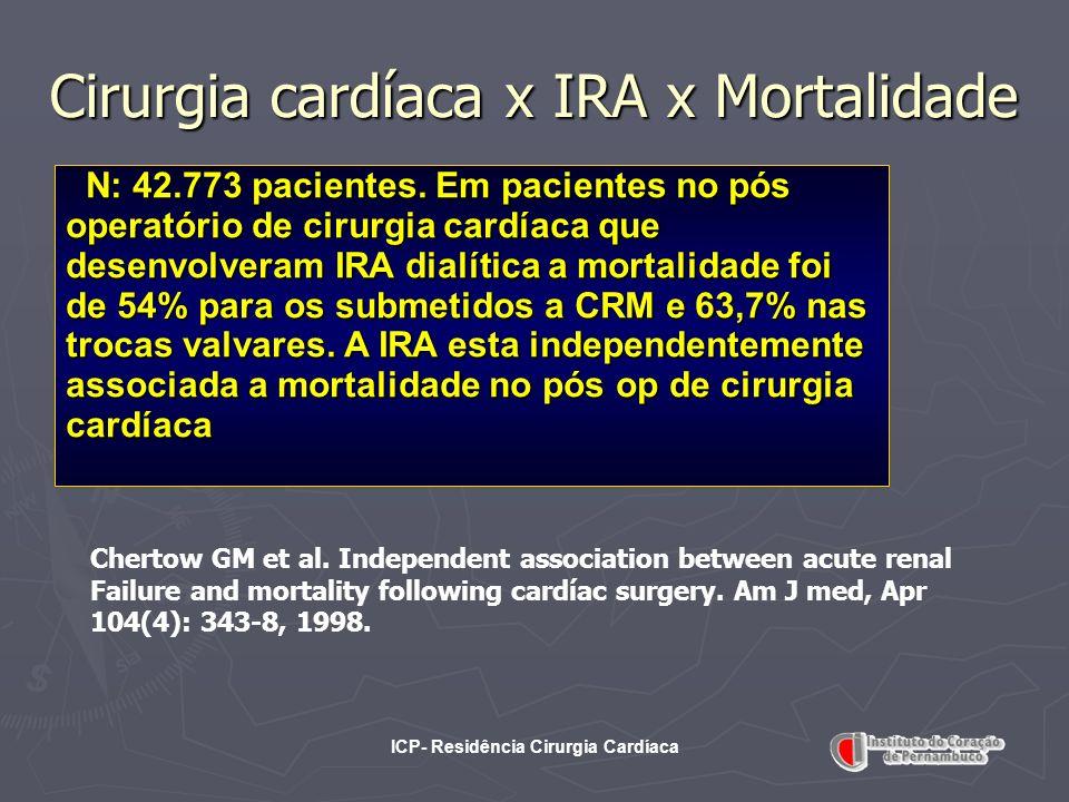 ICP- Residência Cirurgia Cardíaca Cirurgia cardíaca x IRA x Mortalidade N: 42.773 pacientes. Em pacientes no pós operatório de cirurgia cardíaca que d
