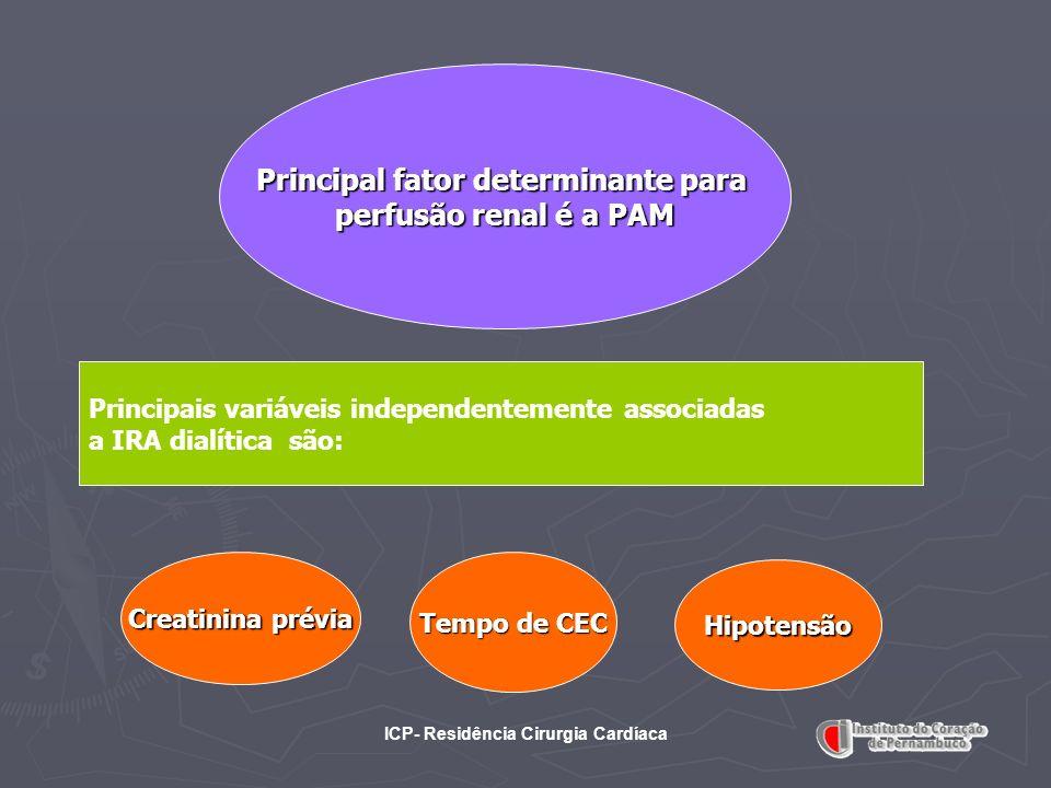 ICP- Residência Cirurgia Cardíaca Principal fator determinante para perfusão renal é a PAM Principais variáveis independentemente associadas a IRA dia