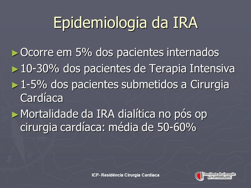 ICP- Residência Cirurgia Cardíaca Epidemiologia da IRA Ocorre em 5% dos pacientes internados Ocorre em 5% dos pacientes internados 10-30% dos paciente