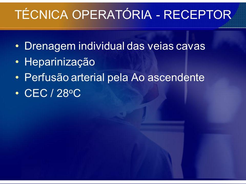 TÉCNICA OPERATÓRIA - RECEPTOR Drenagem individual das veias cavas Heparinização Perfusão arterial pela Ao ascendente CEC / 28 o C