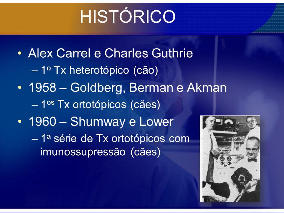 HISTÓRICO Alex Carrel e Charles Guthrie –1 o Tx heterotópico (cão) 1958 – Goldberg, Berman e Akman –1 os Tx ortotópicos (cães) 1960 – Shumway e Lower