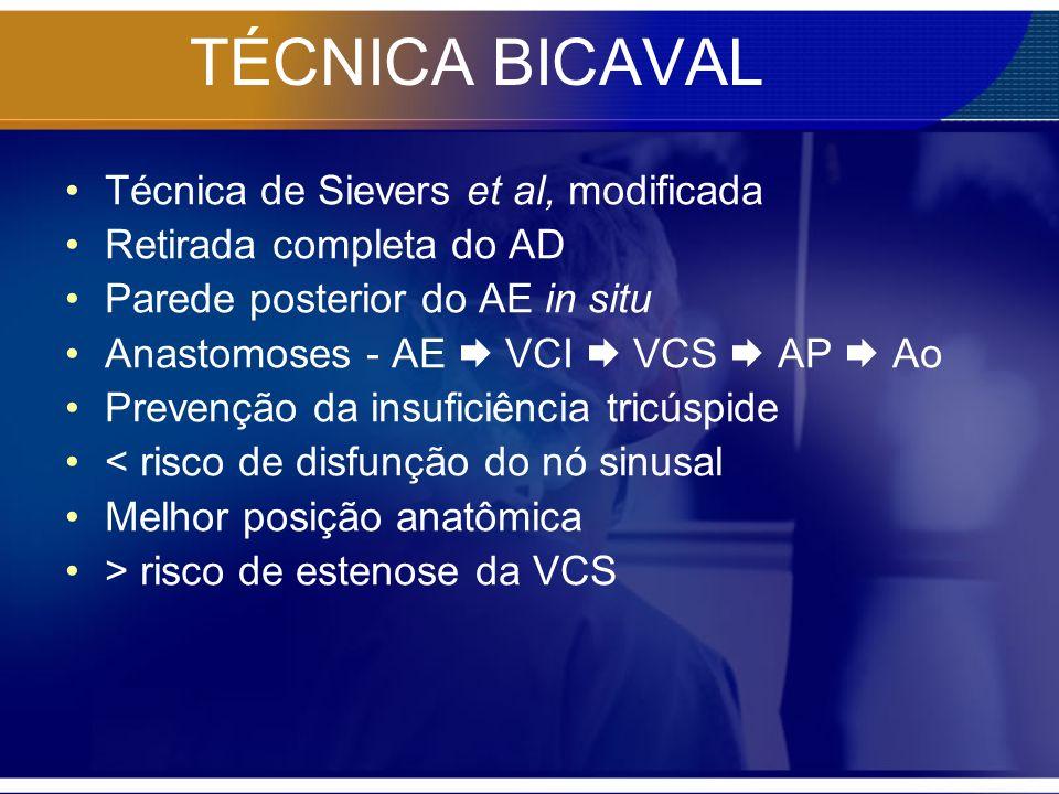 TÉCNICA BICAVAL Técnica de Sievers et al, modificada Retirada completa do AD Parede posterior do AE in situ Anastomoses - AE VCI VCS AP Ao Prevenção d
