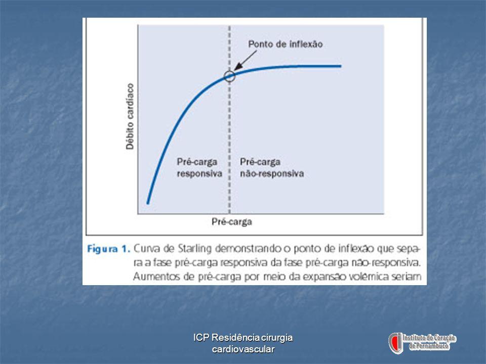 ICP Residência cirurgia cardiovascular Swan-Ganz em Pacientes com SARA