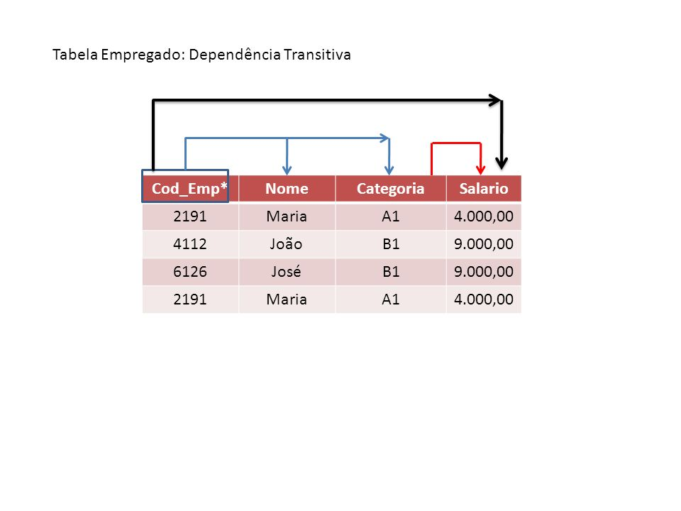 Cod_Emp*NomeCategoriaSalario 2191MariaA14.000,00 4112JoãoB19.000,00 6126JoséB19.000,00 2191MariaA14.000,00 Tabela Empregado: Dependência Transitiva