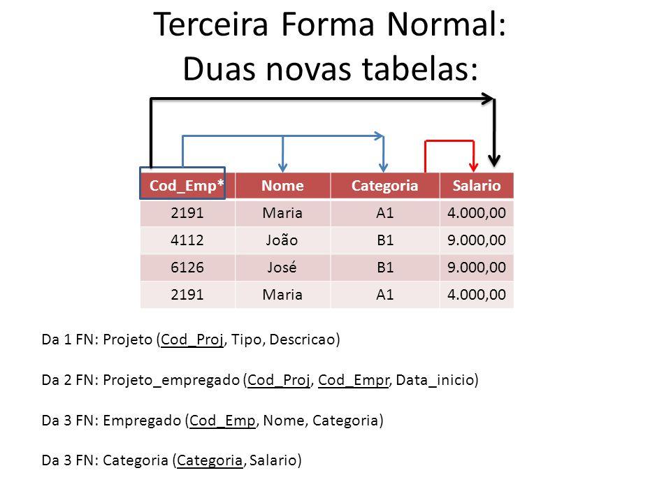 Cod_Emp*NomeCategoriaSalario 2191MariaA14.000,00 4112JoãoB19.000,00 6126JoséB19.000,00 2191MariaA14.000,00 Terceira Forma Normal: Duas novas tabelas: