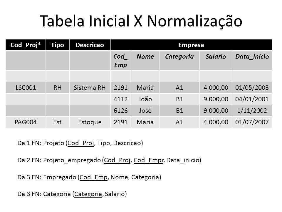 Tabela Inicial X Normalização Cod_Proj*TipoDescricaoEmpresa Cod_ Emp NomeCategoriaSalarioData_inicio LSC001RHSistema RH2191MariaA14.000,0001/05/2003 4