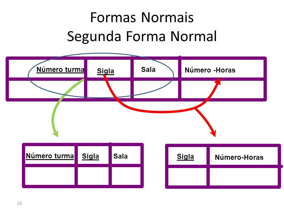 26 Formas Normais Segunda Forma Normal Número turma Sigla Número -Horas Sala Número turma Sigla Sala Sigla Número-Horas