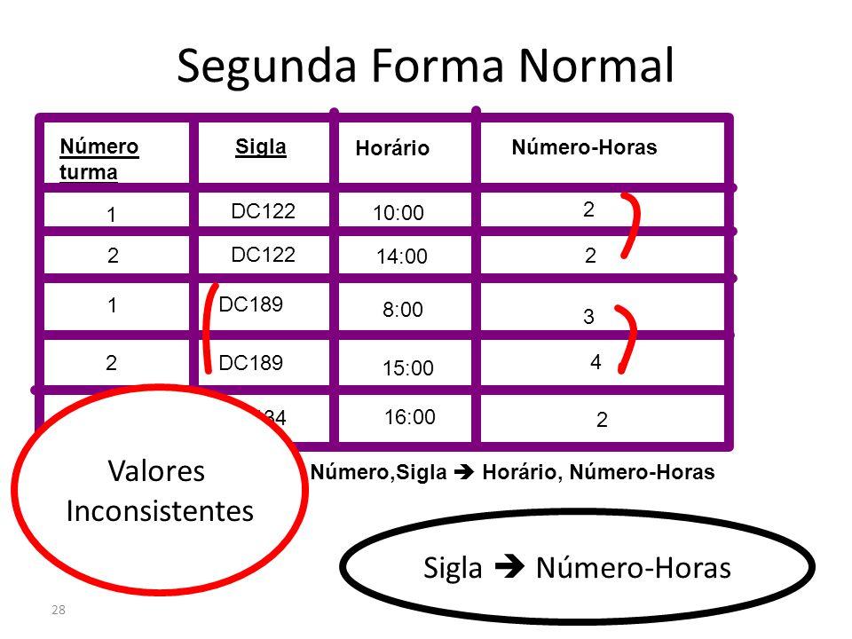28 Segunda Forma Normal Número turma Sigla Número-Horas Horário DC122 1 2 10:00 14:00 8:00 15:00 16:00 1 2 1 2 2 2 4 3 DC134 DC122 DC189 Sigla Número-
