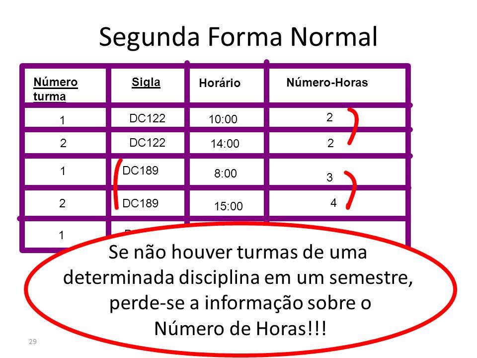 29 Segunda Forma Normal Número turma Sigla Número-Horas Horário DC122 1 2 10:00 14:00 8:00 15:00 16:00 1 2 1 2 2 2 4 3 DC134 DC122 DC189 Se não houver