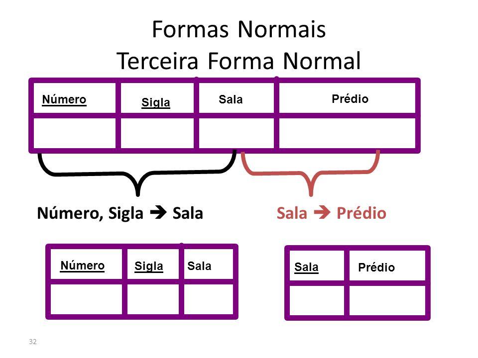32 Formas Normais Terceira Forma Normal Número Sigla Sala Prédio Número, Sigla Sala Sala Prédio Número Sigla Sala Prédio