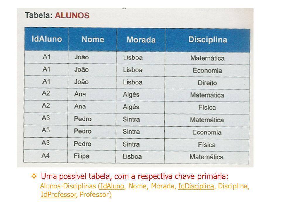 Uma possível tabela, com a respectiva chave primária: Alunos-Disciplinas (IdAluno, Nome, Morada, IdDisciplina, Disciplina, IdProfessor, Professor)