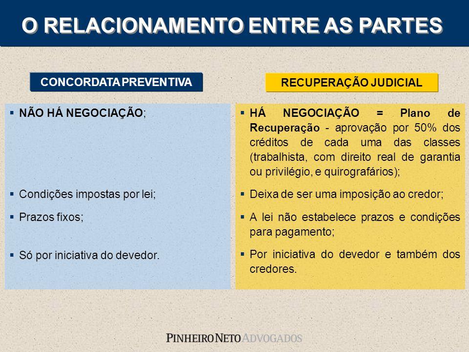 HÁ NEGOCIAÇÃO = Plano de Recuperação - aprovação por 50% dos créditos de cada uma das classes (trabalhista, com direito real de garantia ou privilégio