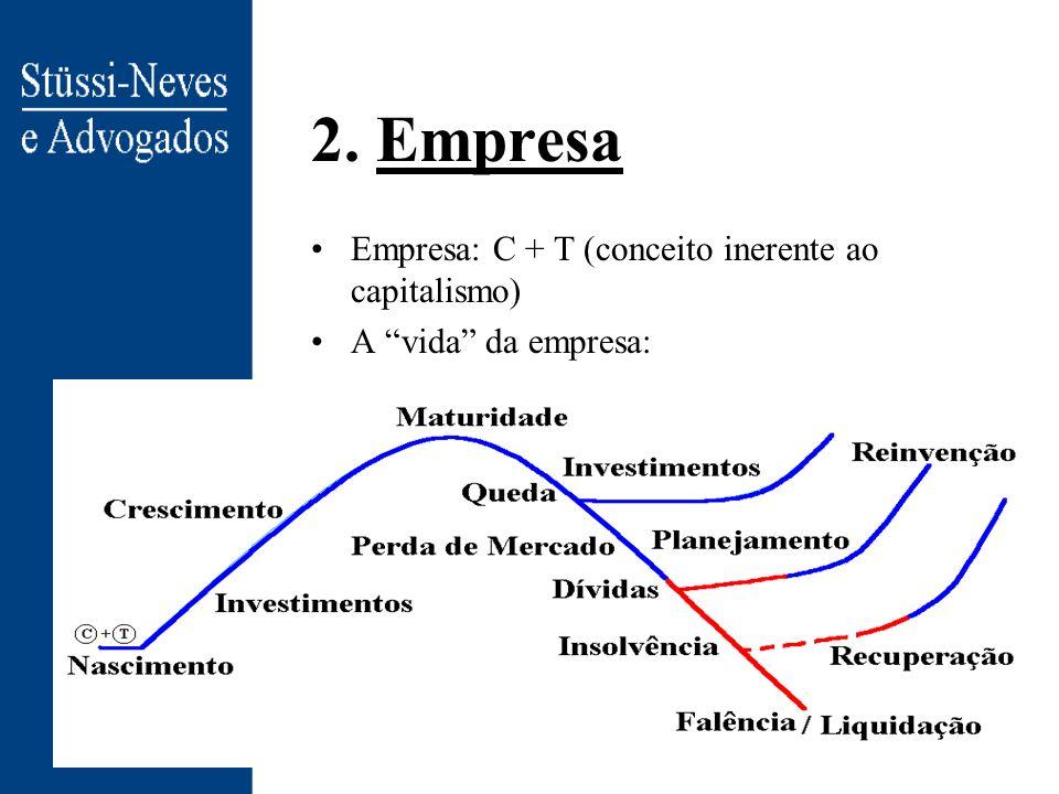 2. Empresa Empresa: C + T (conceito inerente ao capitalismo) A vida da empresa: