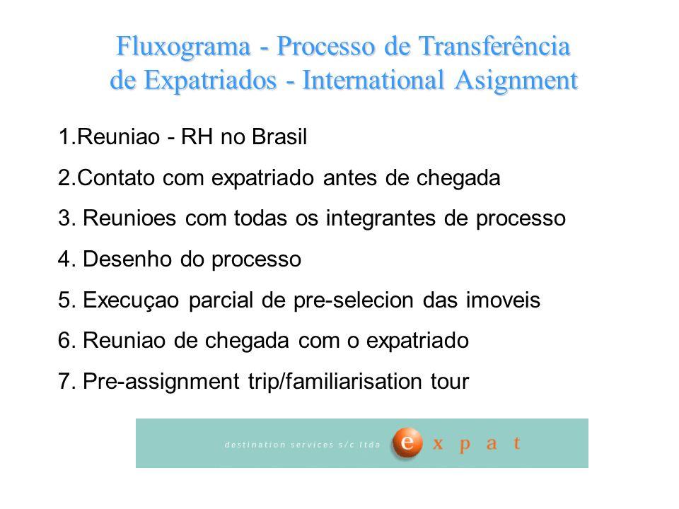 1.Reuniao - RH no Brasil 2.Contato com expatriado antes de chegada 3. Reunioes com todas os integrantes de processo 4. Desenho do processo 5. Execuçao