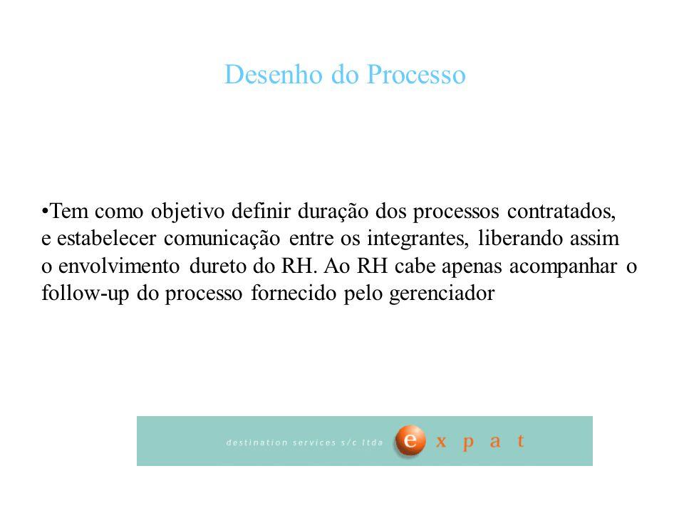 Desenho do Processo Tem como objetivo definir duração dos processos contratados, e estabelecer comunicação entre os integrantes, liberando assim o env