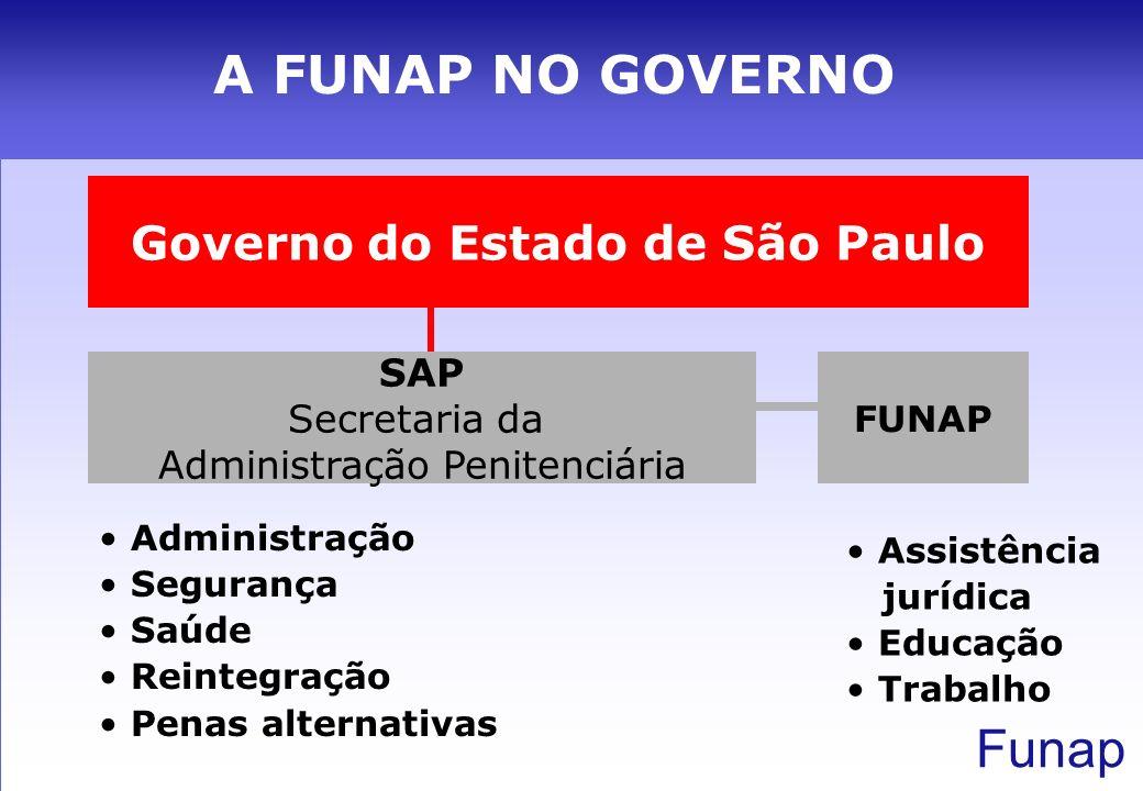 Funap + QUE O DOBRO EM 10 ANOS Aproximadamente 140 mil presos no Estado de S.P.
