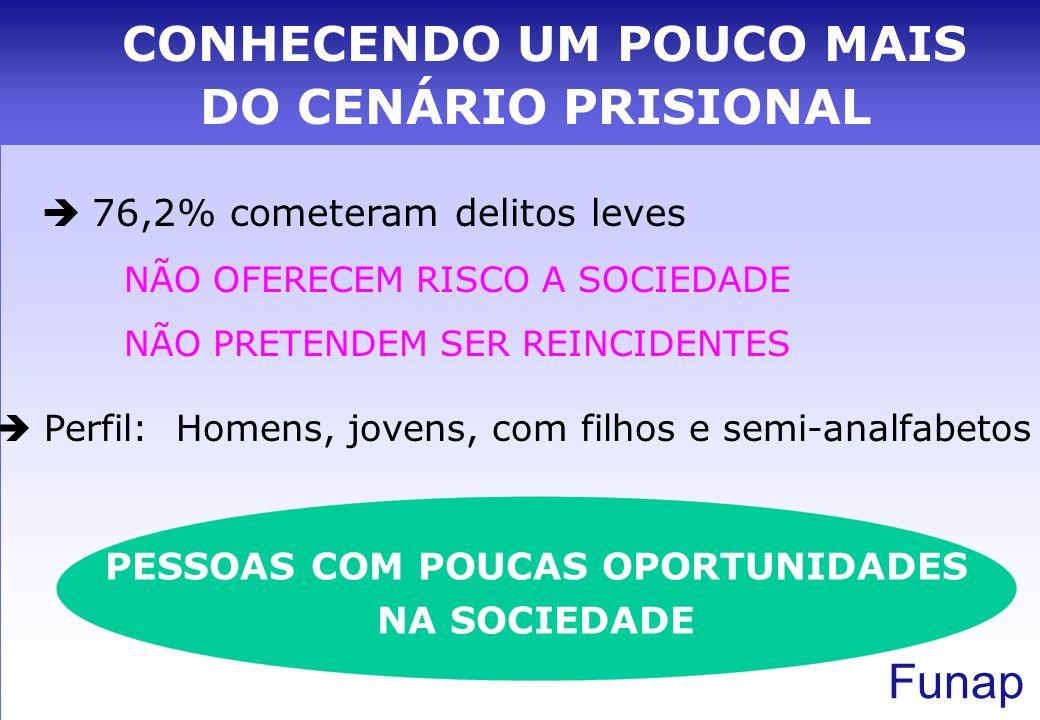 Funap www.funap.sp.gov.br Diretora Comercial: Maria Rita (mneder@sp.gov.br) Superintendente: Luigi (lbrandil@sp.gov.br) Gerente Programa de Alocação de mão-de-obra: Solange 3150.1027 (msenese@sp.gov.br) FAX: 3150 1029 FUNDAÇÃO DE AMPARO AO PRESO