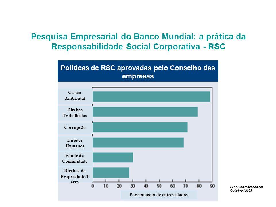 Pesquisa Empresarial do Banco Mundial: a prática da Responsabilidade Social Corporativa - RSC Direitos Trabalhistas Corrupção Direitos Humanos Saúde d
