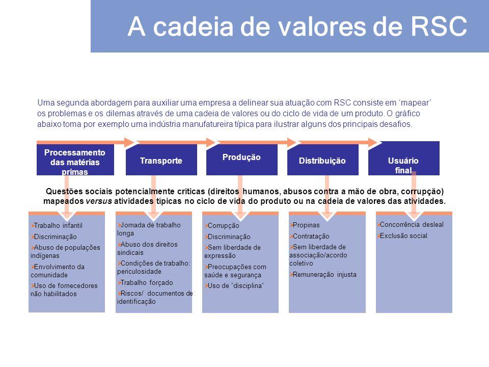 A cadeia de valores de RSC Usuário final Trabalho infantil Discriminação Abuso de populações indígenas Envolvimento da comunidade Uso de fornecedores