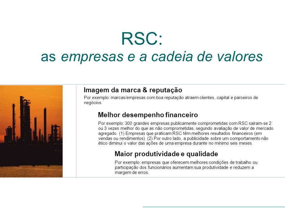 RSC: as empresas e a cadeia de valores Imagem da marca & reputação Por exemplo: marcas/empresas com boa reputação atraem clientes, capital e parceiros
