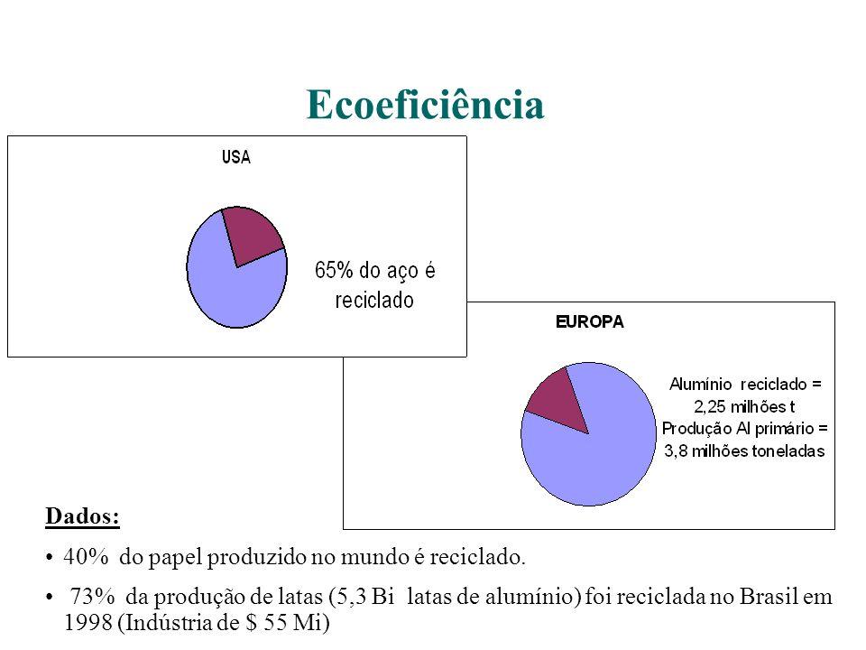 Ecoeficiência Dados: 40% do papel produzido no mundo é reciclado. 73% da produção de latas (5,3 Bi latas de alumínio) foi reciclada no Brasil em 1998