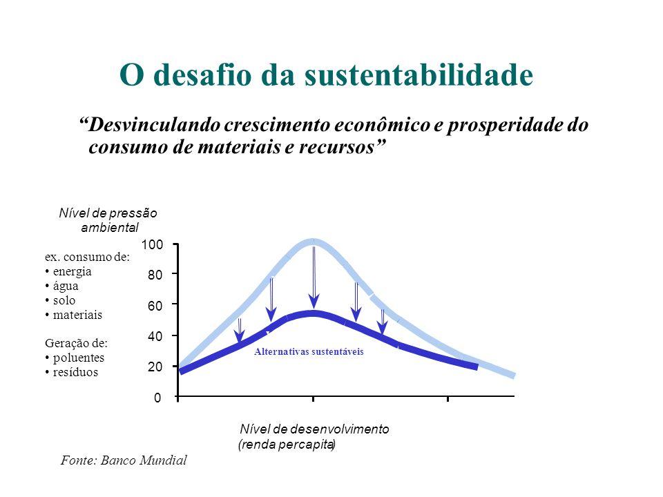 O desafio da sustentabilidade 100 80 60 40 20 0 Nível de desenvolvimento (renda percapita) Fonte: Banco Mundial Nível de pressão ambiental ex. consumo